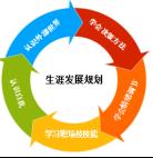 生涯发展指导信息化平台